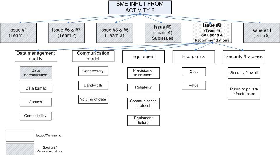 Affinity Diagram for Team 4b.