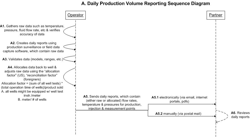 Daily Production Volume Reporting
